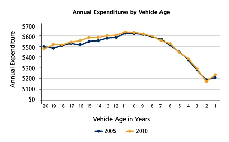 Consumers spending more on older cars: NPD