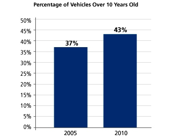NPD chart: Consumers keeping cars longer