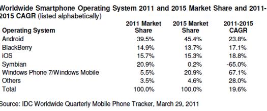 IDC Smartphone shipment forecast