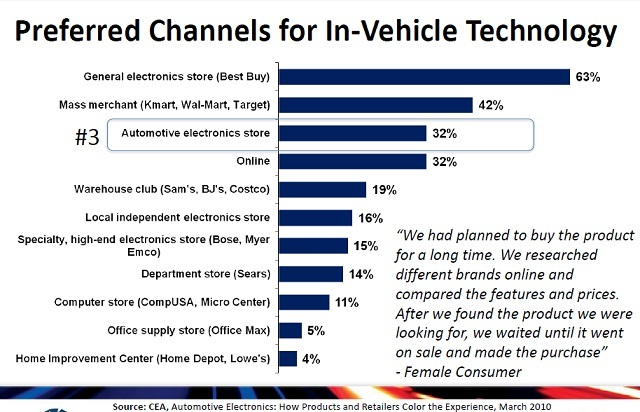 CEA chart on where consumers like to shop for car electronics