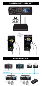 Fusion Ethernet and Fusion-Link