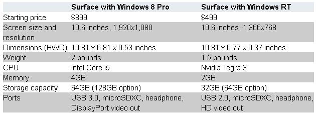 Surface Pro Chart