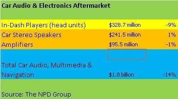 Car Audio sales 2012: NPD