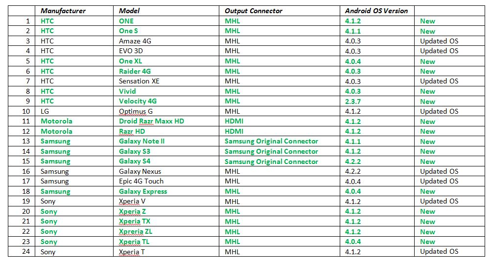 Pioneer AppRadio chart