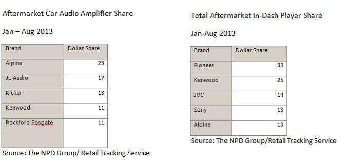 NPD car audio market share 2013