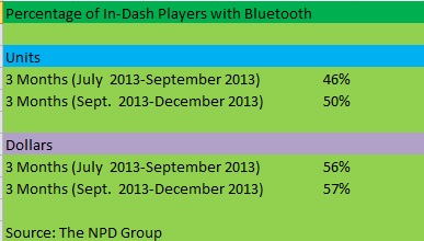 NPD Bluetooth 2013