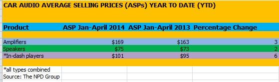 NPD ASPs May 14