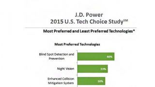 JD Power Tech study 2015