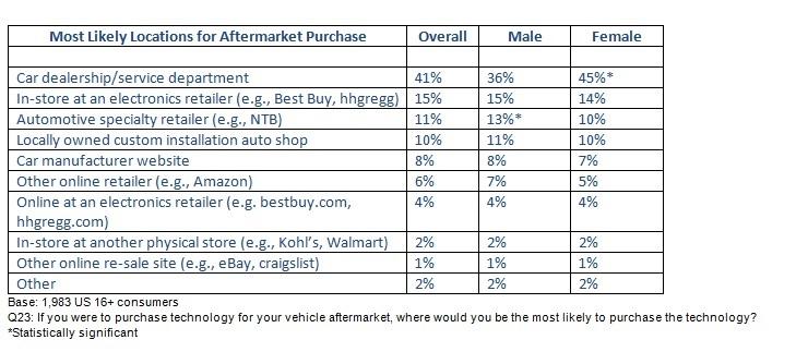 CTA 12 Volt Shop Chart