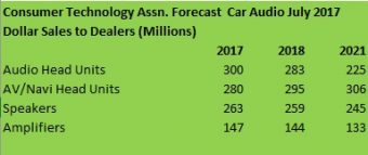 CTA July 2017 chart car audio